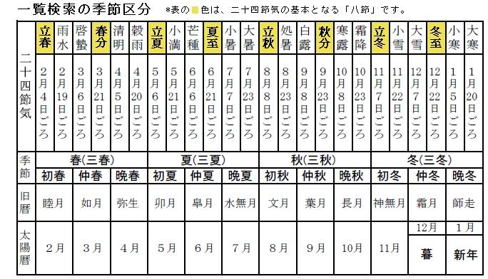 月 の 季語 二 今月の季語(2月) 二月の寒い季語